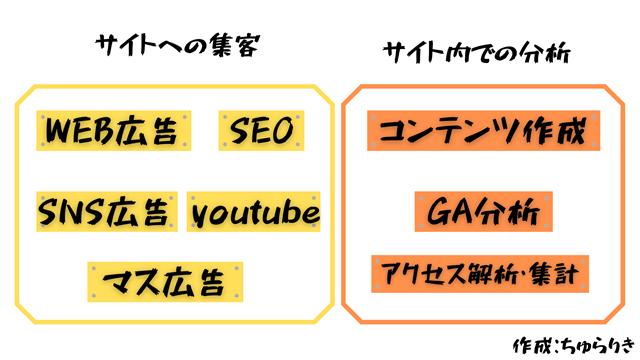 WEBマーケティング会社の分類の画像