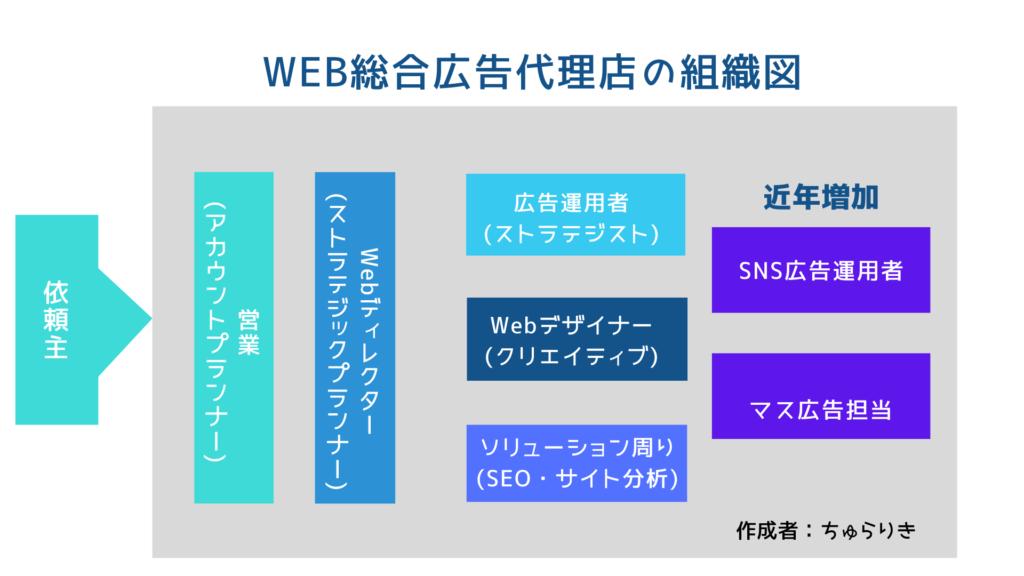 Web広告代理店の組織図